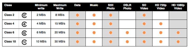 Cómo hacer un vídeo review - Tarjetas SD Tabla comparativa
