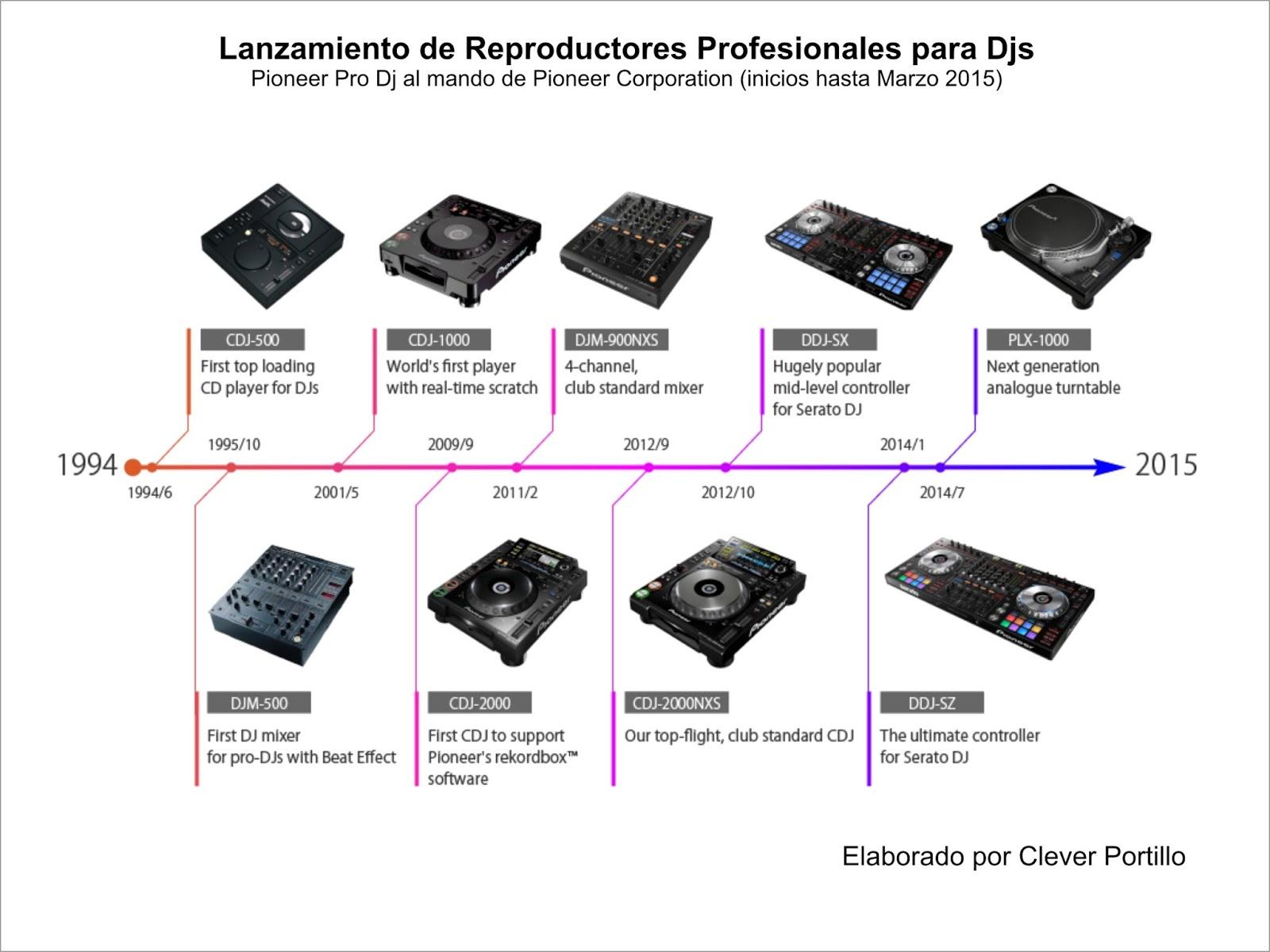 Evolucion Pioneer Dj (1)