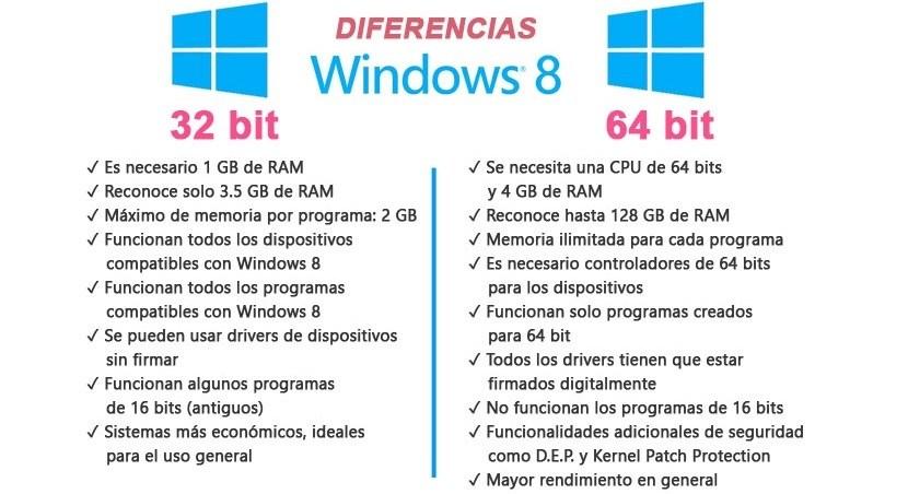 Tabla comparativa entre 62 y 64 bits